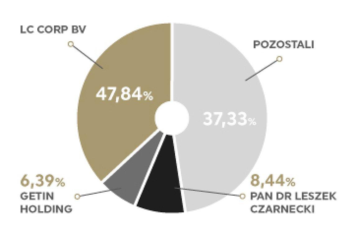 Wykres GNB akcjonariat.jpg [23.24 KB]